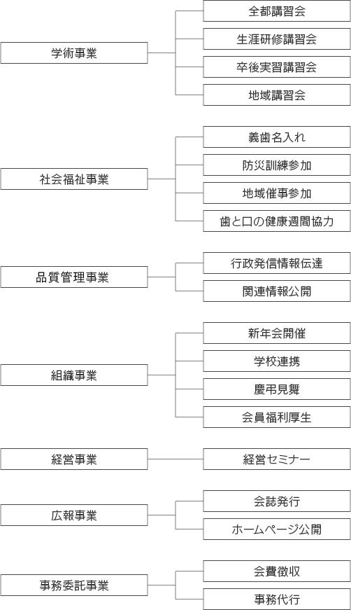 事業・組織体系図